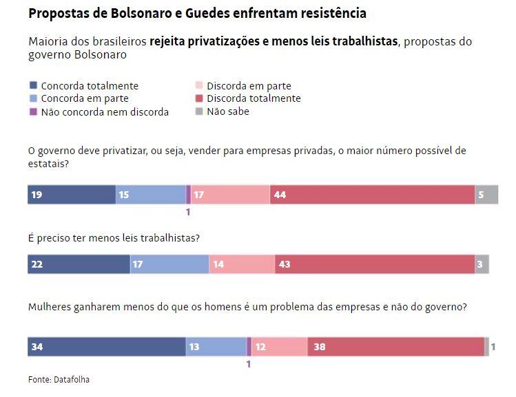 Datafolha: brasileiro rejeita privatização e redução de leis trabalhistas